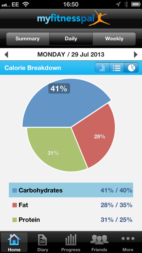 MFP Nutritional Breakdown