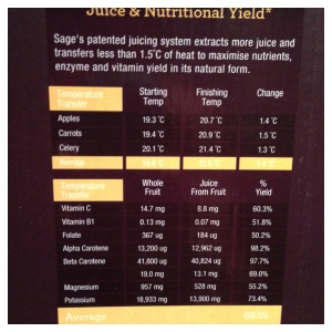 Sages Nutri Plus Juicer Nutritional Yield